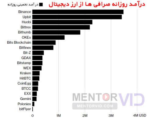 درآمد روزانه صرافی ها از ارز دیجیتال
